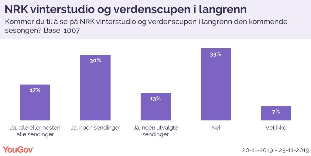 NRK vinterstudio og verdenscupen i langrenn