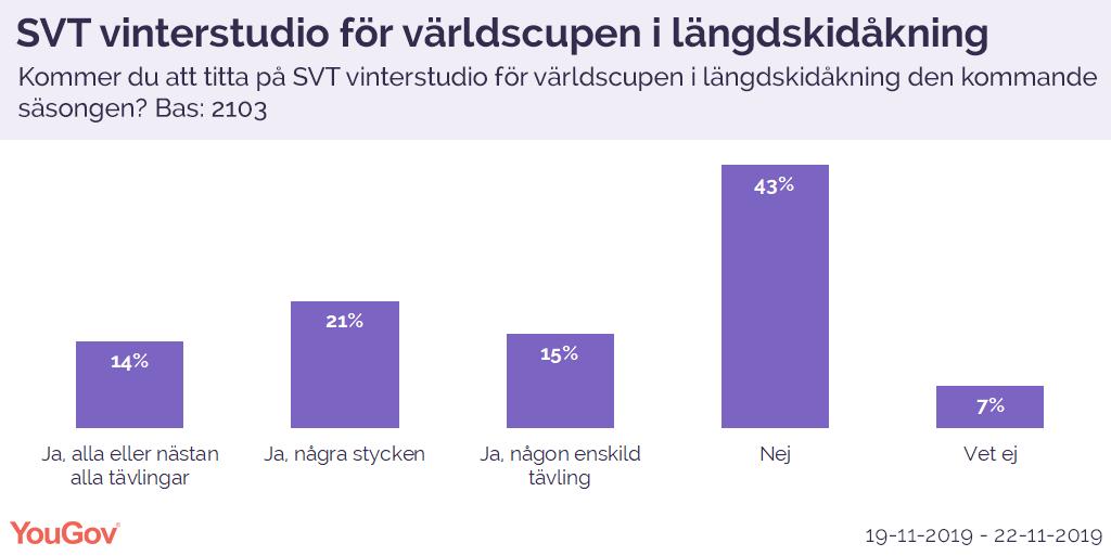 SVTs vinterstudio för världscupen i längdskidåkning