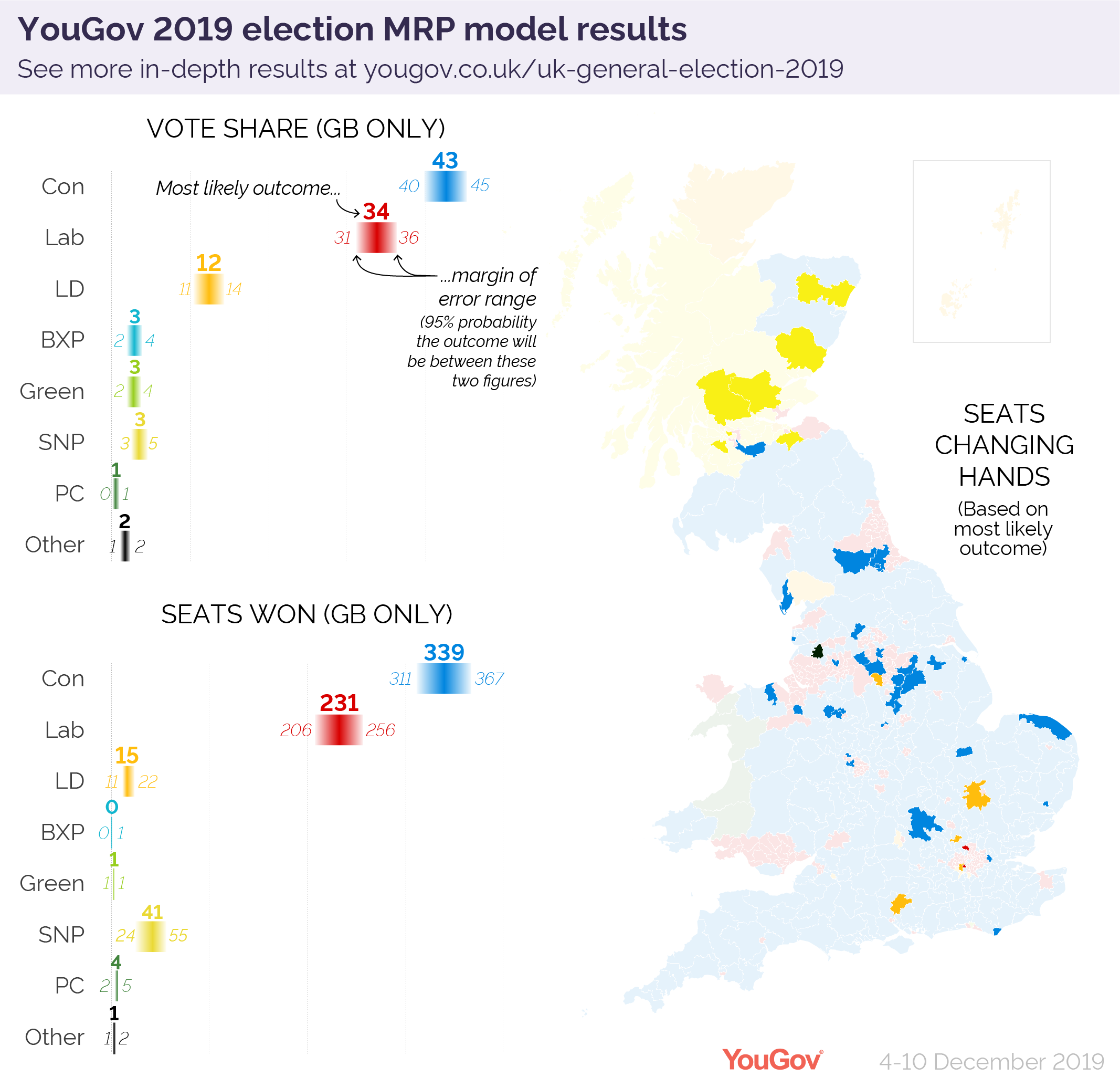 Final 2019 general election MRP model: small Conservative