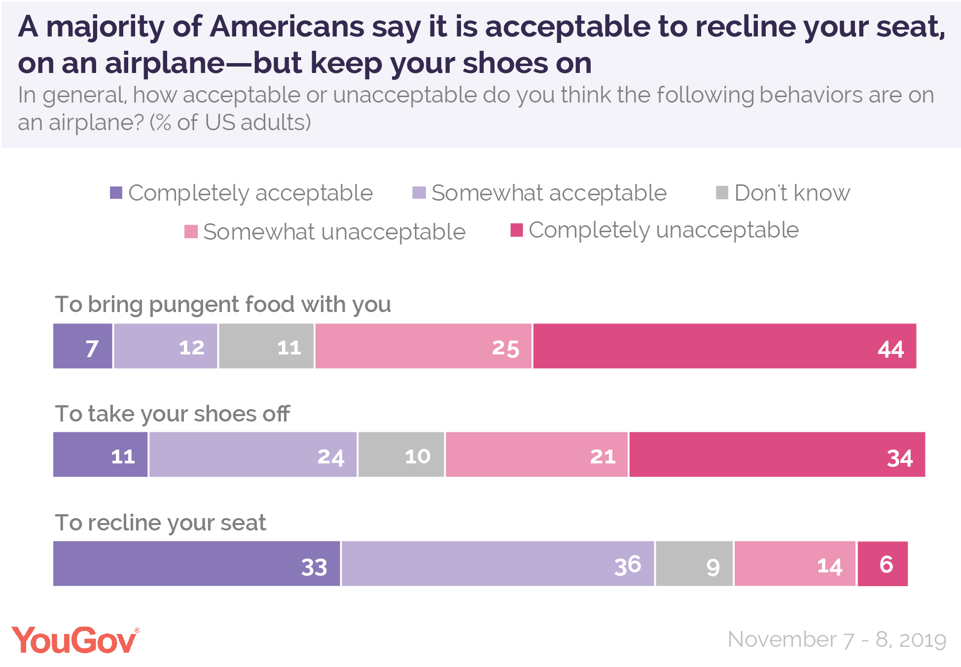 A majority of Americans say it's acceptable to recline your seat on an airplane, but keep your shoes on