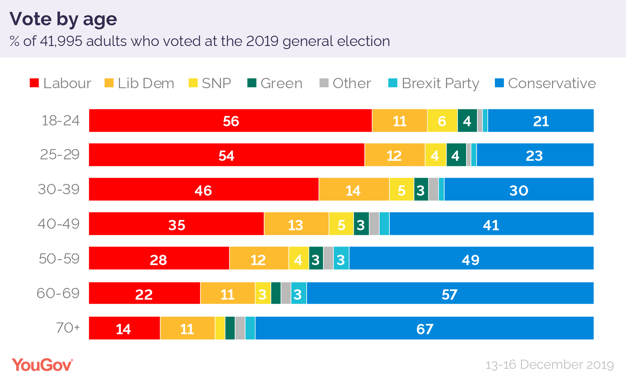 How%20Britain%20voted%202019%20age-01.pn