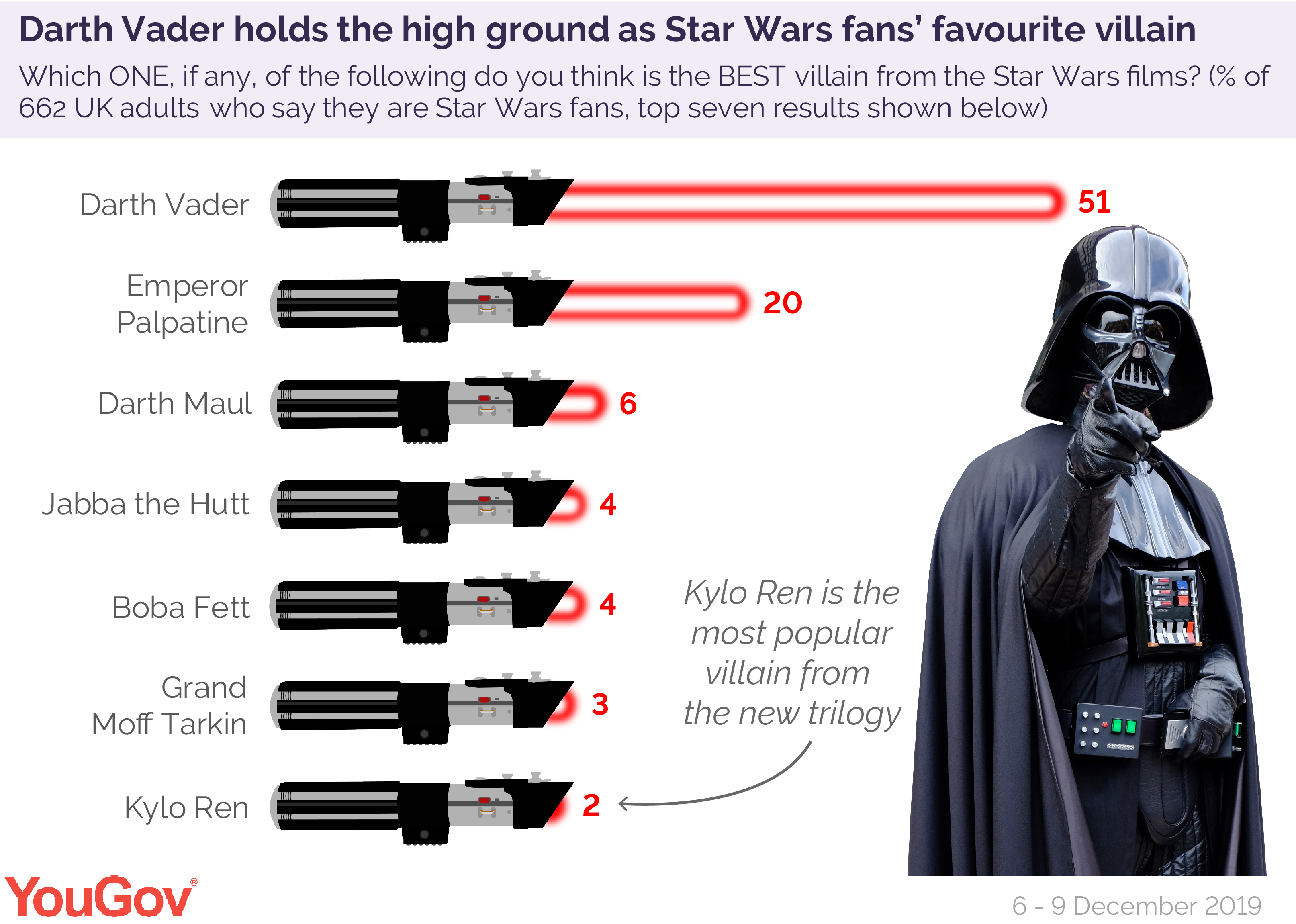 Star Wars Fans Reject Latest Heroes And Villains Yougov