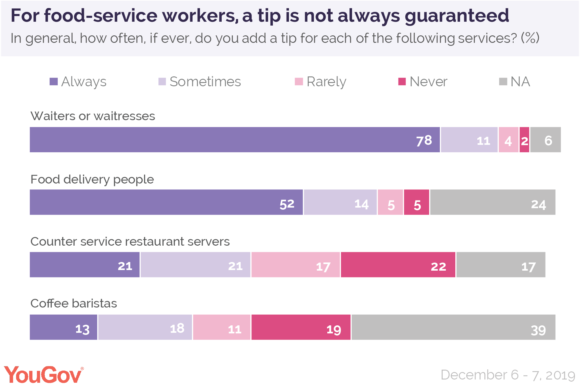 For food service-workers, a tip or gratuity is not always guaranteed