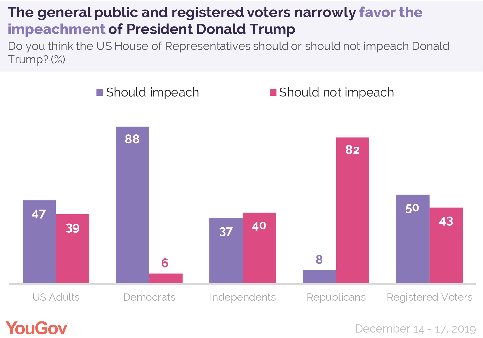 The general public and registered voters narrowly favor the impeachment of President Donald Trump