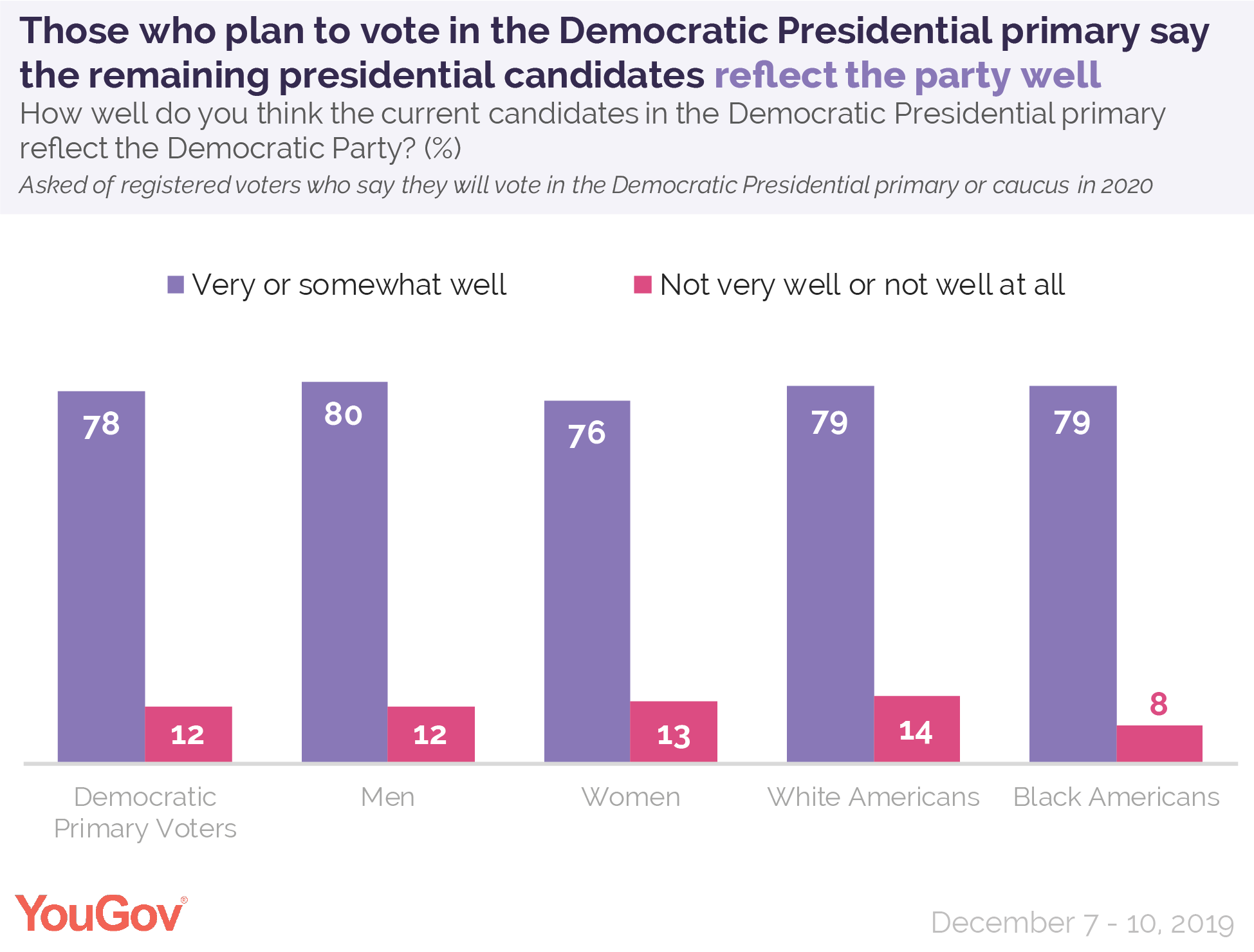 Those who plan to vote in the Democratic Presidential primary say the remaining presidential candidates reflect the party well