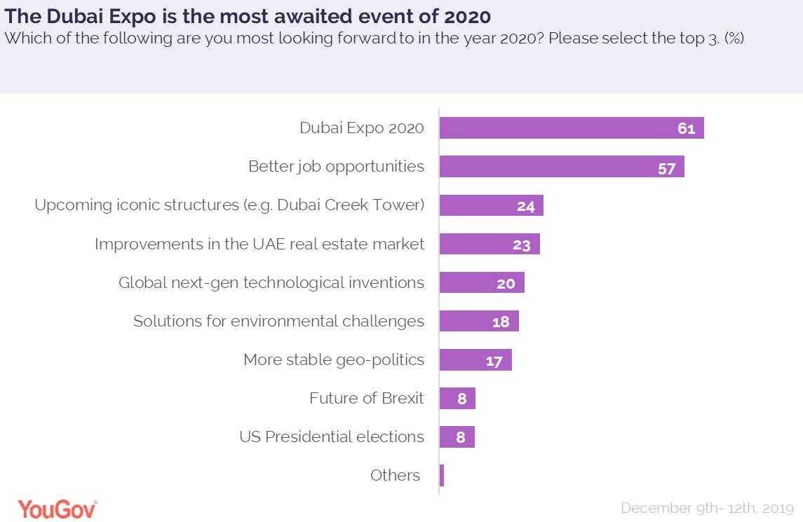 UAE in 2020