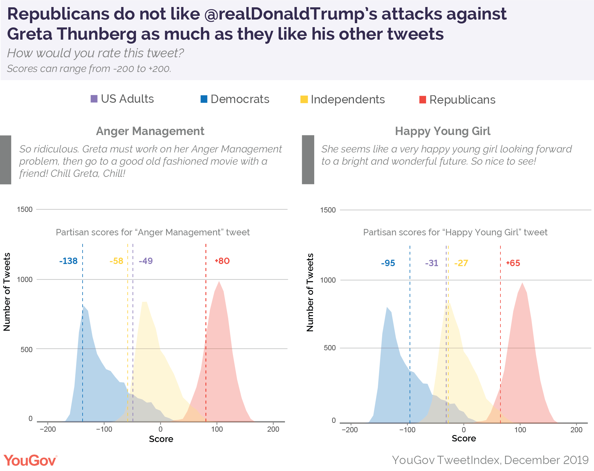 Republicans do not like President Donald Trump's attacks against Greta Thunberg as much as they like his other tweets