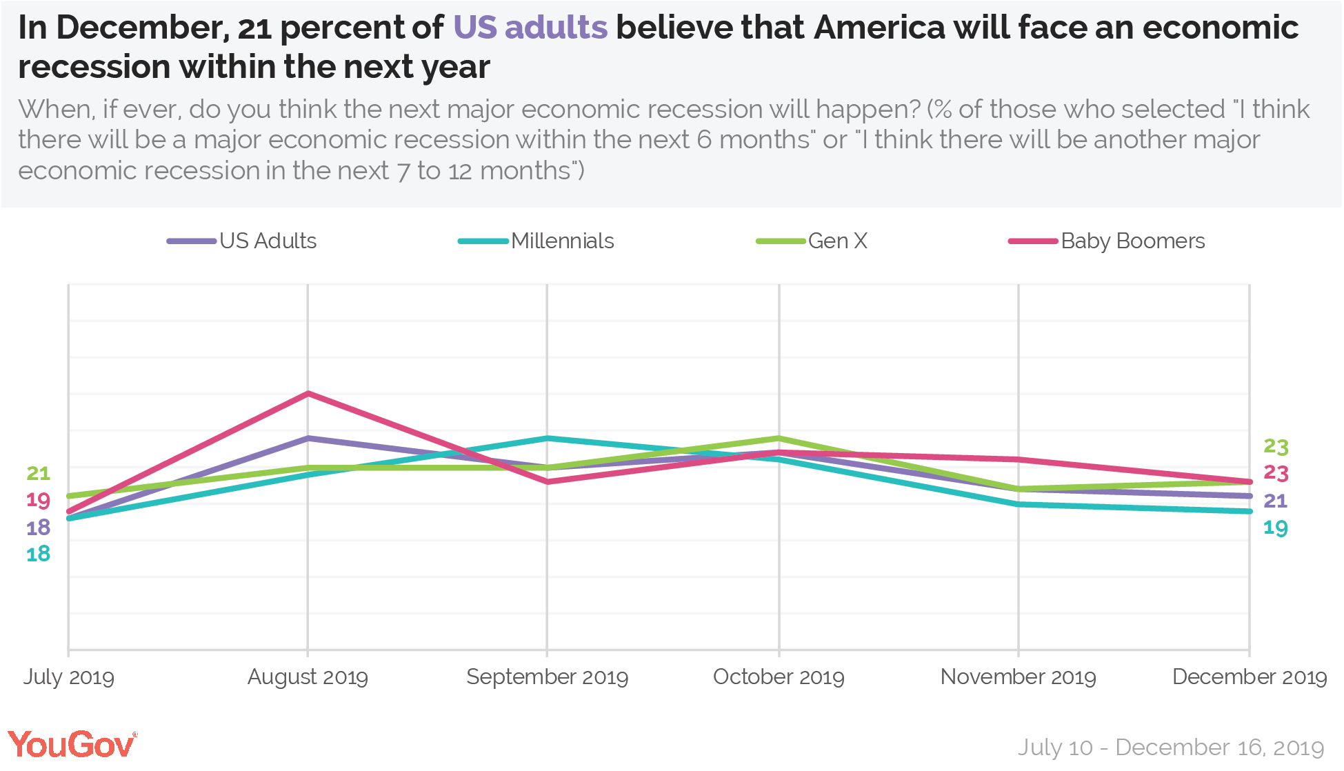 In Decemberm 21% of US adults believe that America will face an economic recession within the next year