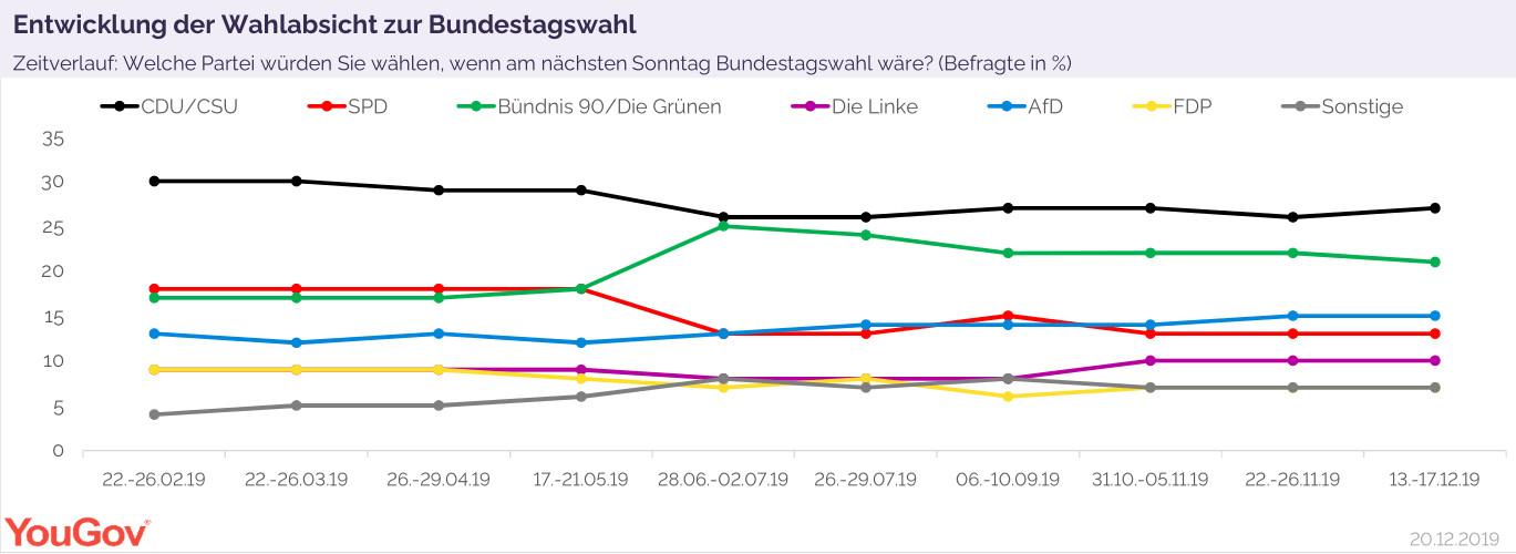 Entwicklung der Wahlabsicht zur Bundestagswahl
