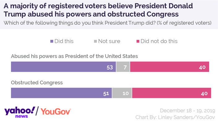 A majority of registered voters believe President Donald Trump abused his powers and obstructed Congress