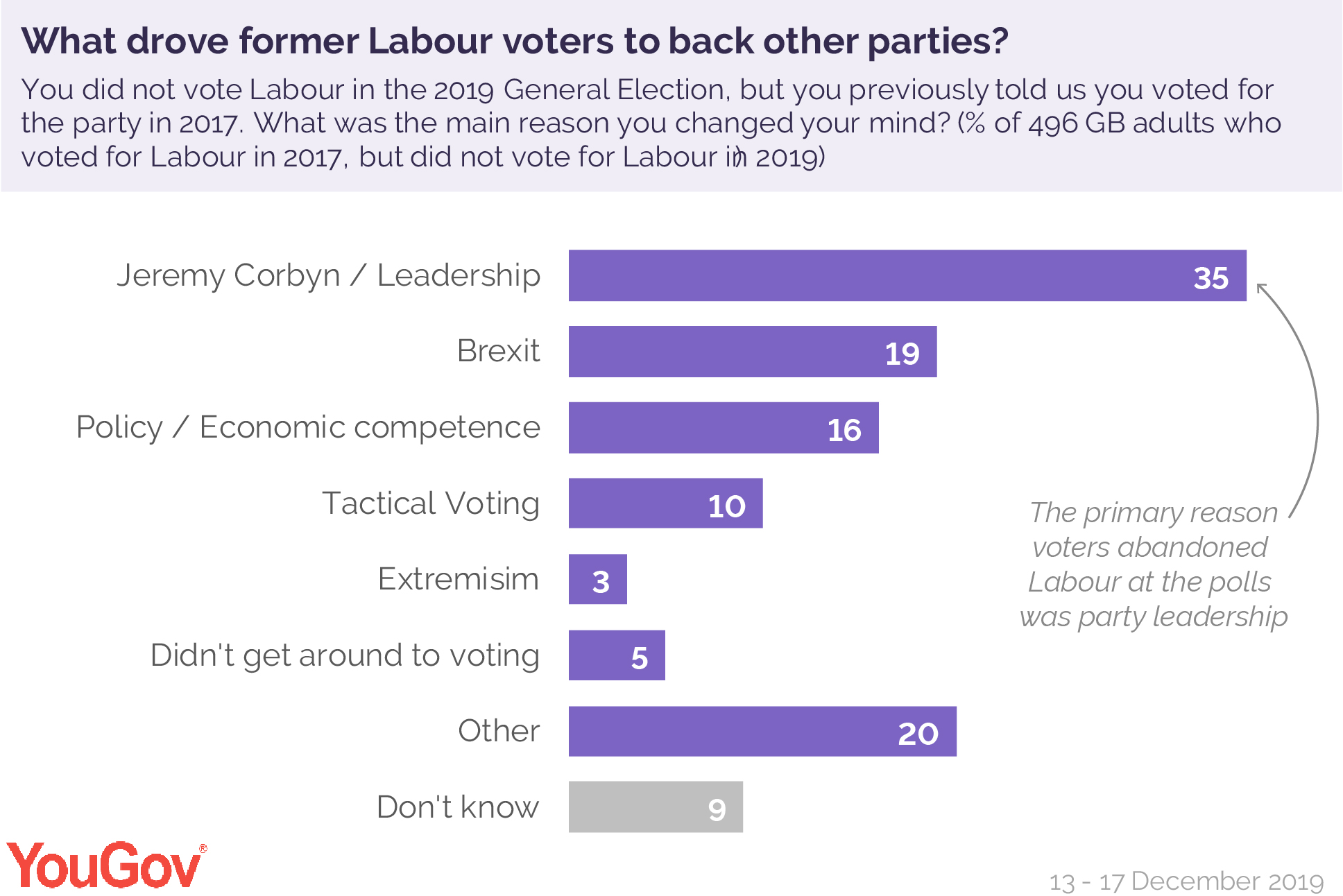 Why%20did%20people%20not%20vote%20labour.jpg