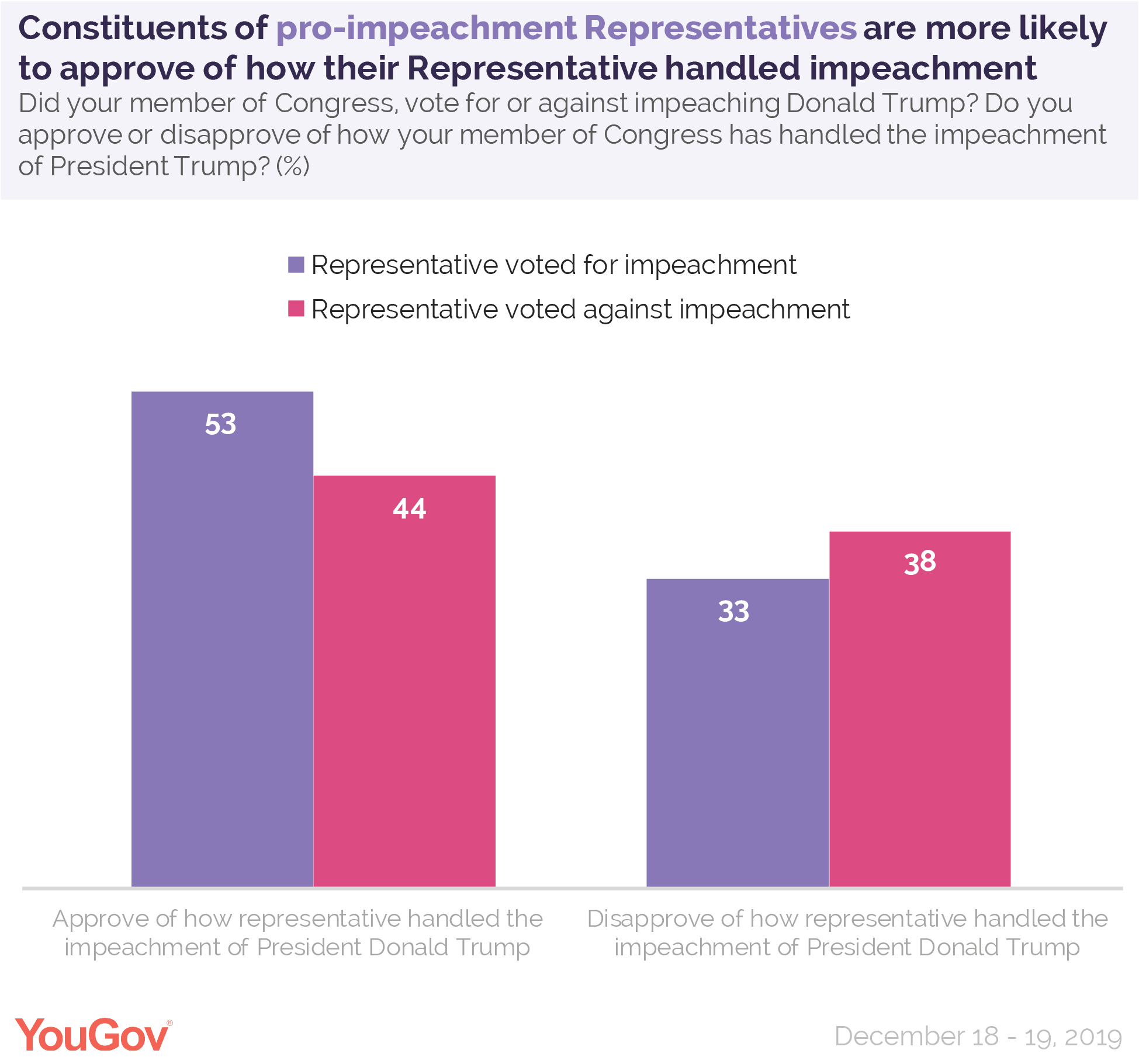 Constituents of pro-impeachment Representatives are more likely to approve of how their Representative handled impeachment