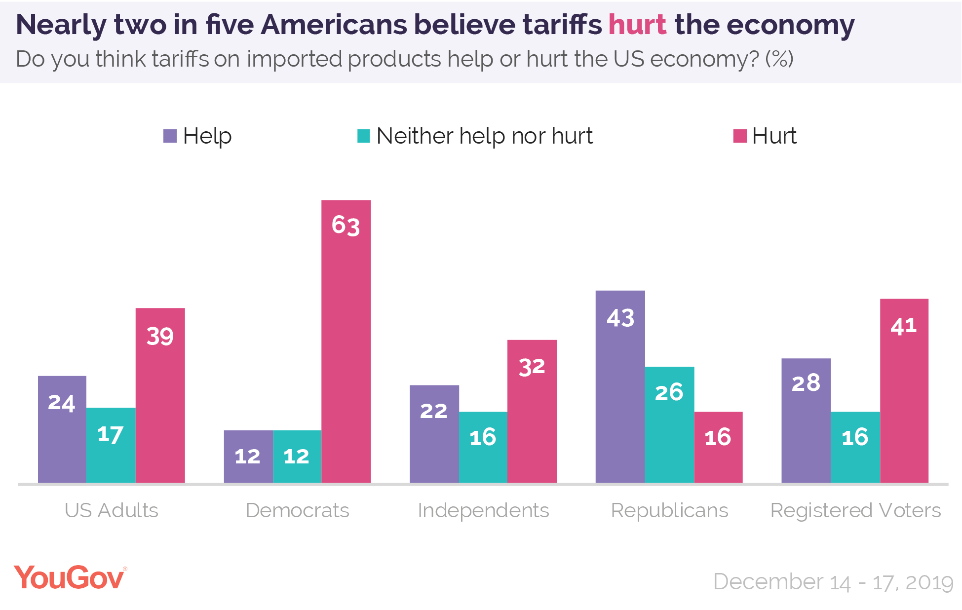 Nearly two in five Americans believe tariffs hurt the economy