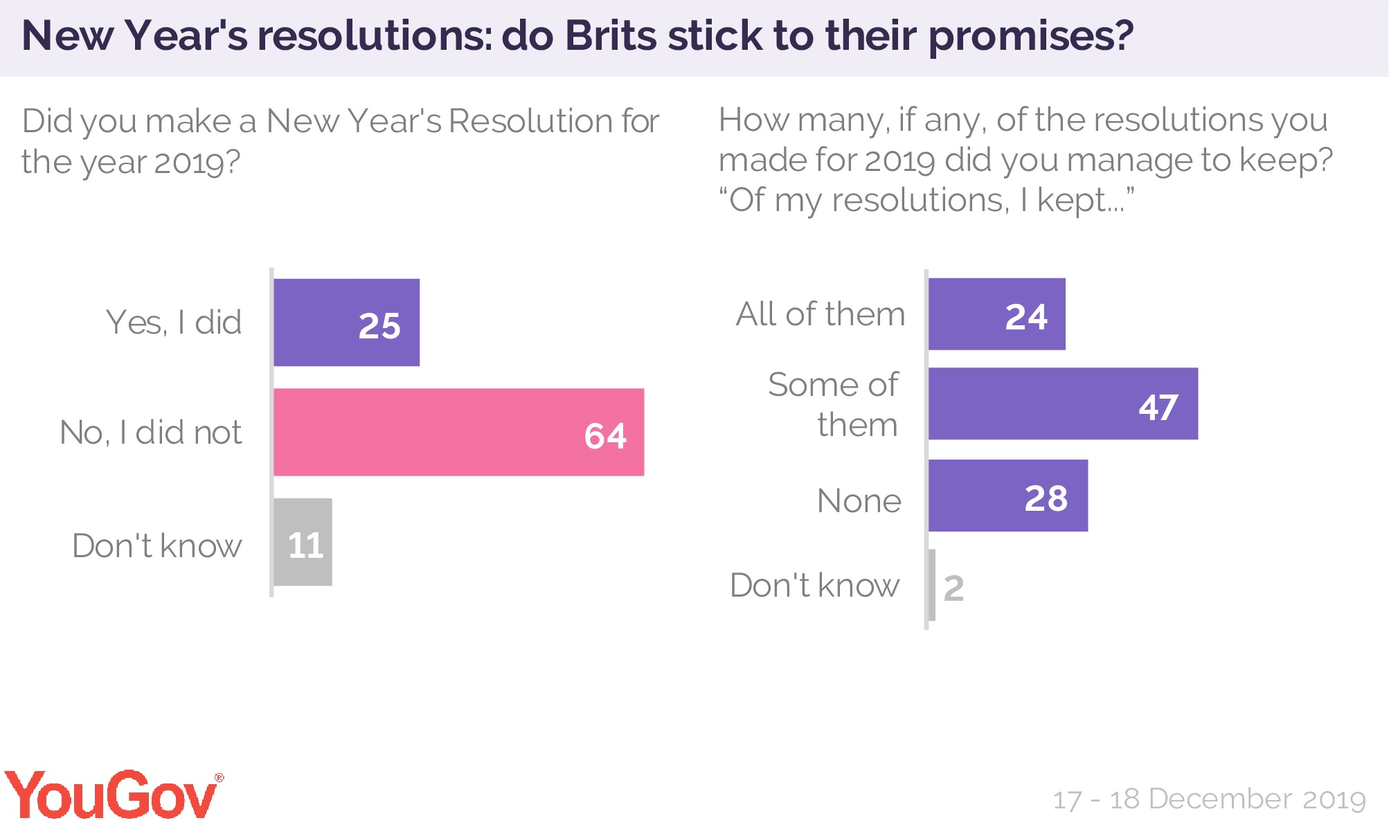 Quarter Of Brits Will Make A New Year S Resolution Yougov