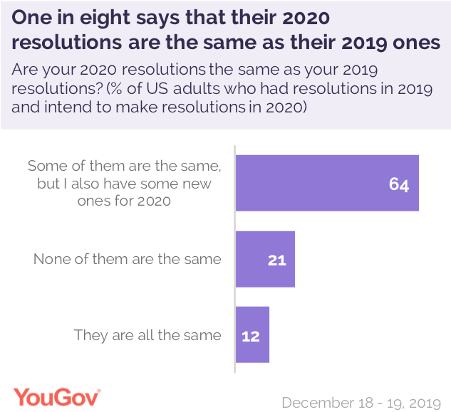 Exercising More And Saving Money Are The Most Popular 2020 New Year S Resolutions Yougov