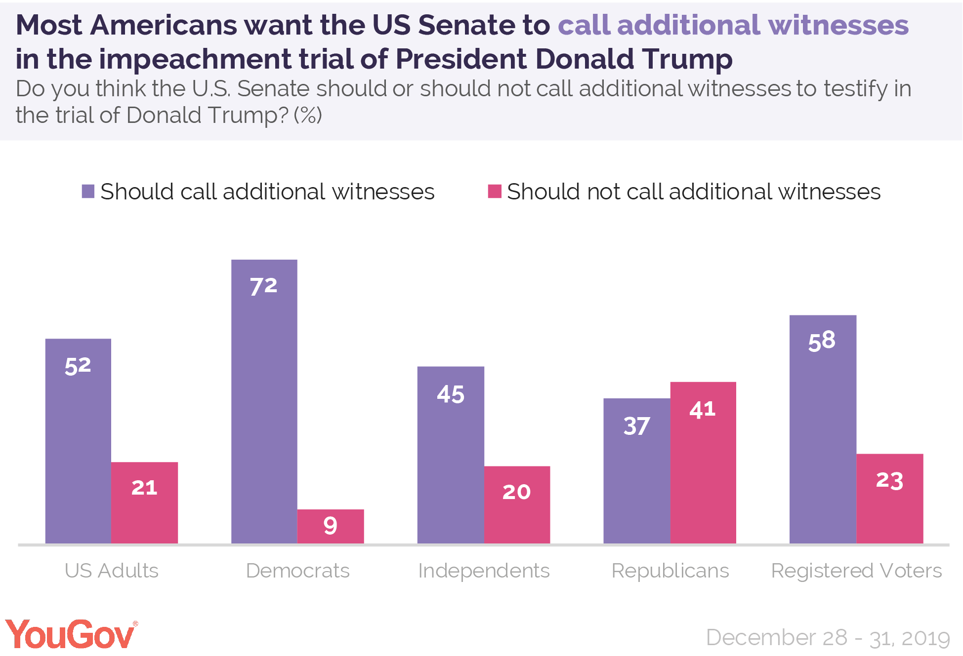 Most Americans want the US Senate to call additional witnesses to the impeachment trial of President Donald Trump