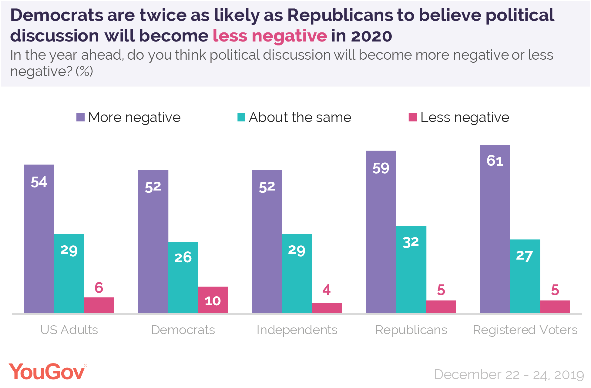 Democrats are twice as likely as Republicans to believe political discussion will become less negative in 2020