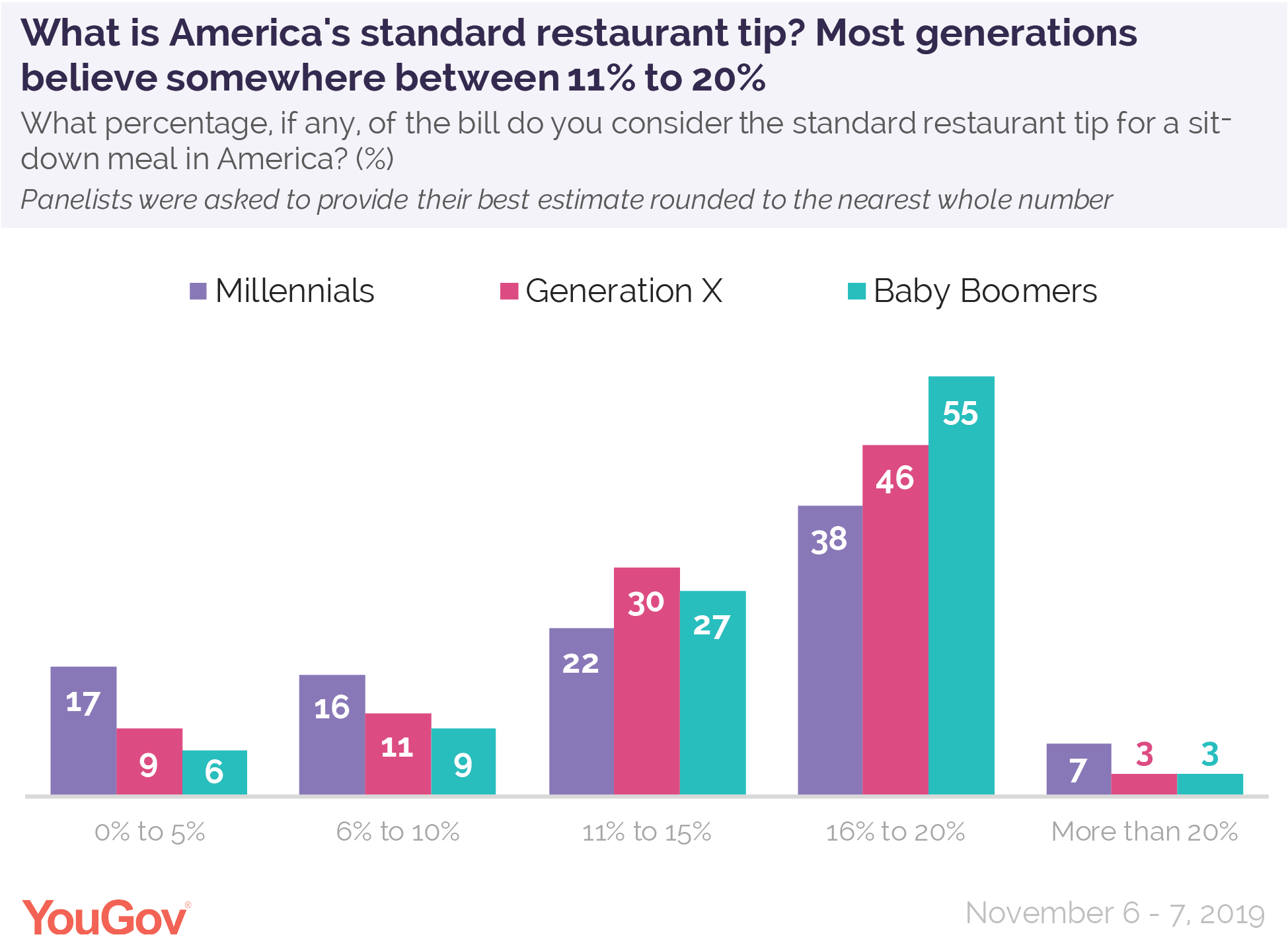 What is America's standard restaurant tip? Most generations believe somewhere between 11% to 20%