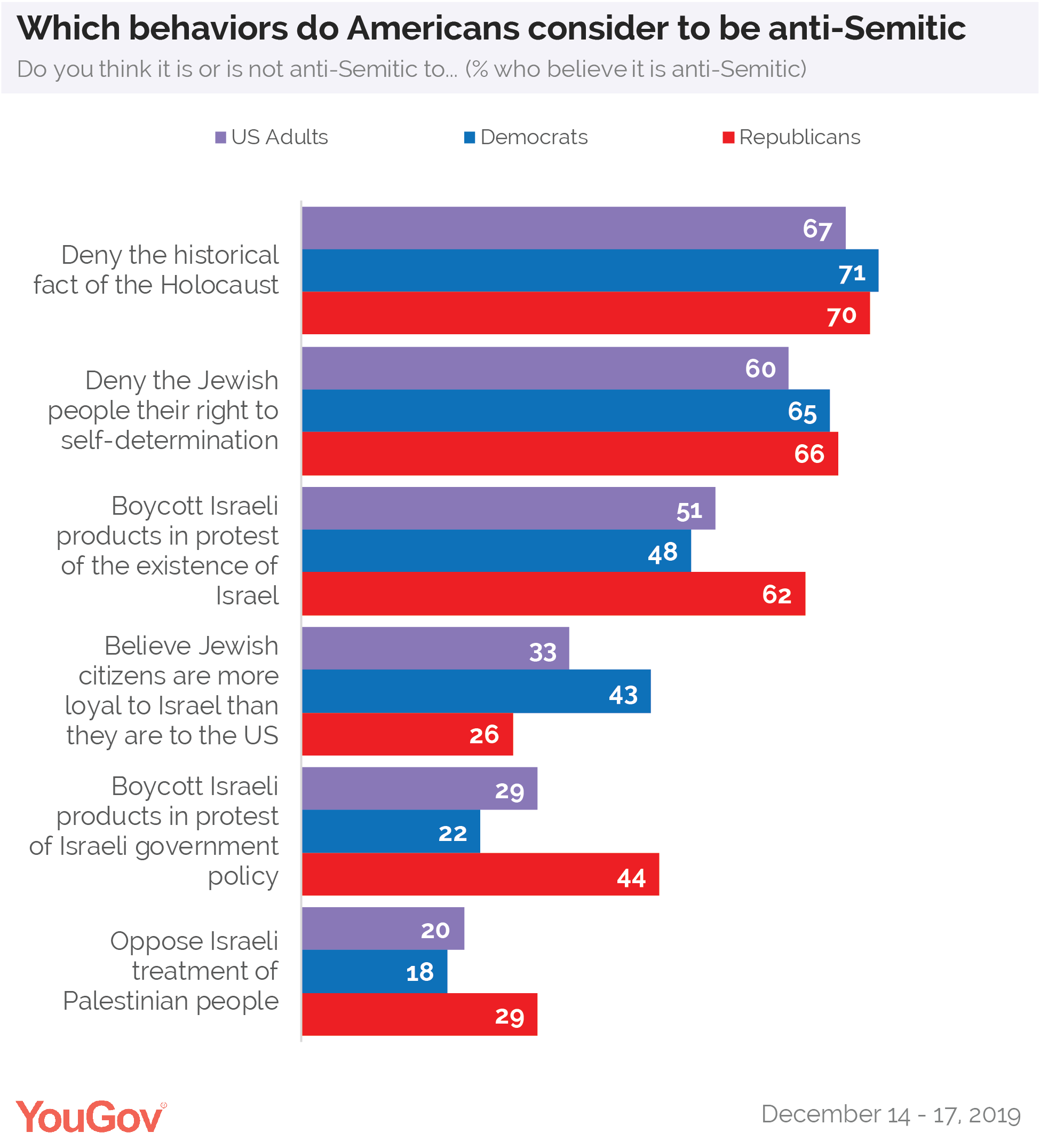What behaviors do Americans consider to be anti-Semitic?