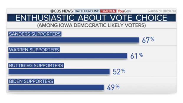 CBS: Enthusiastic about vote choice