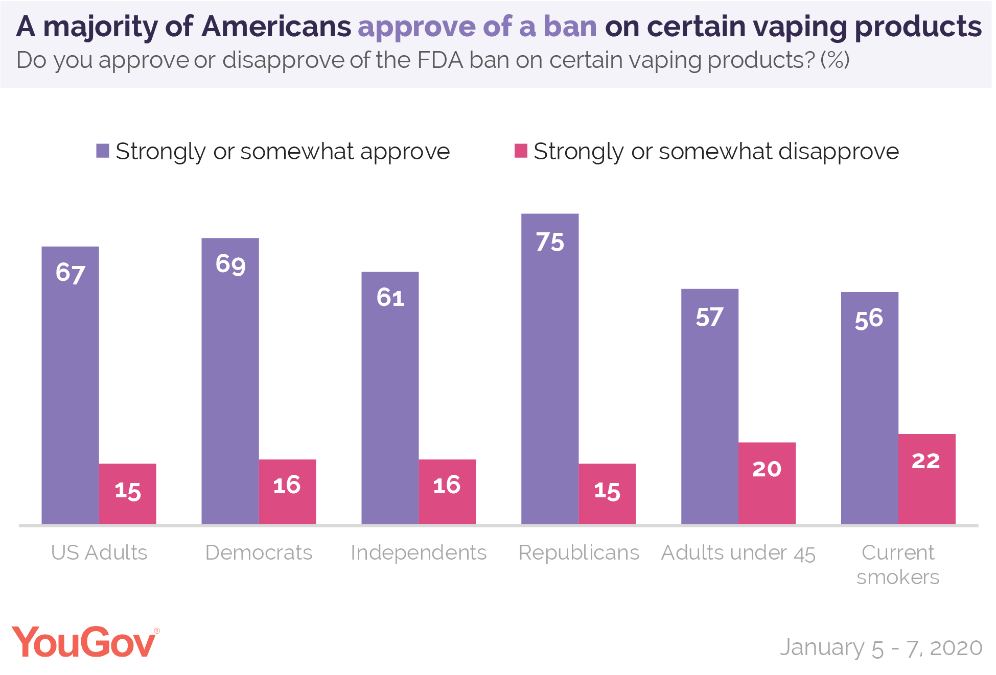 A majority of Americans approve of a ban on certain vaping products