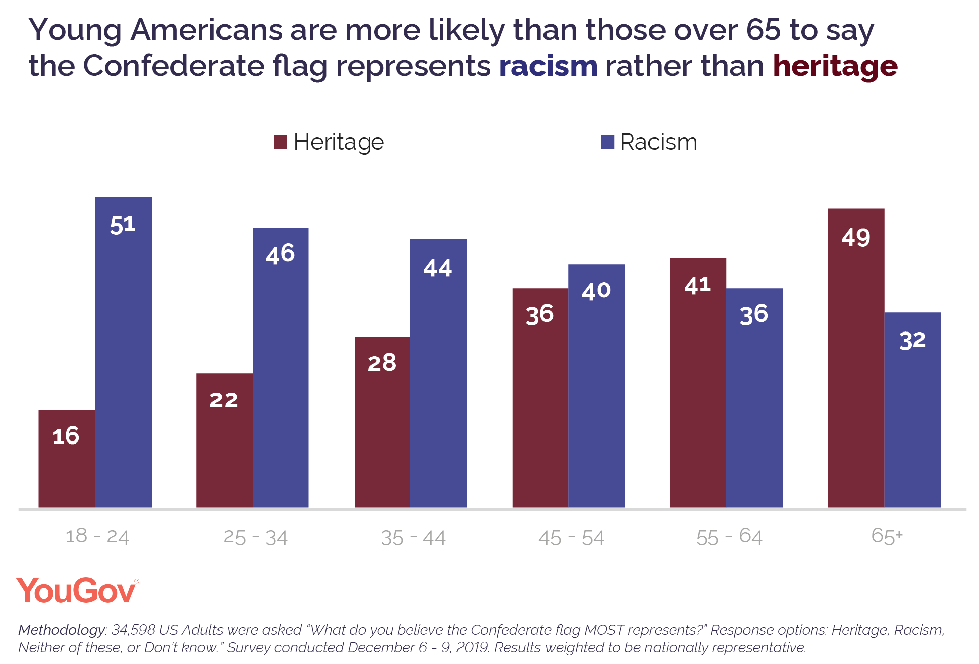 Young Americans are more likely than those over 65 to say the Confederate flag represents racism over heritage