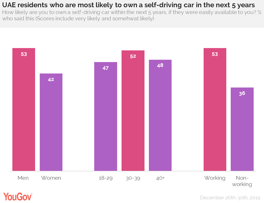 Who are likely to own a driverless car