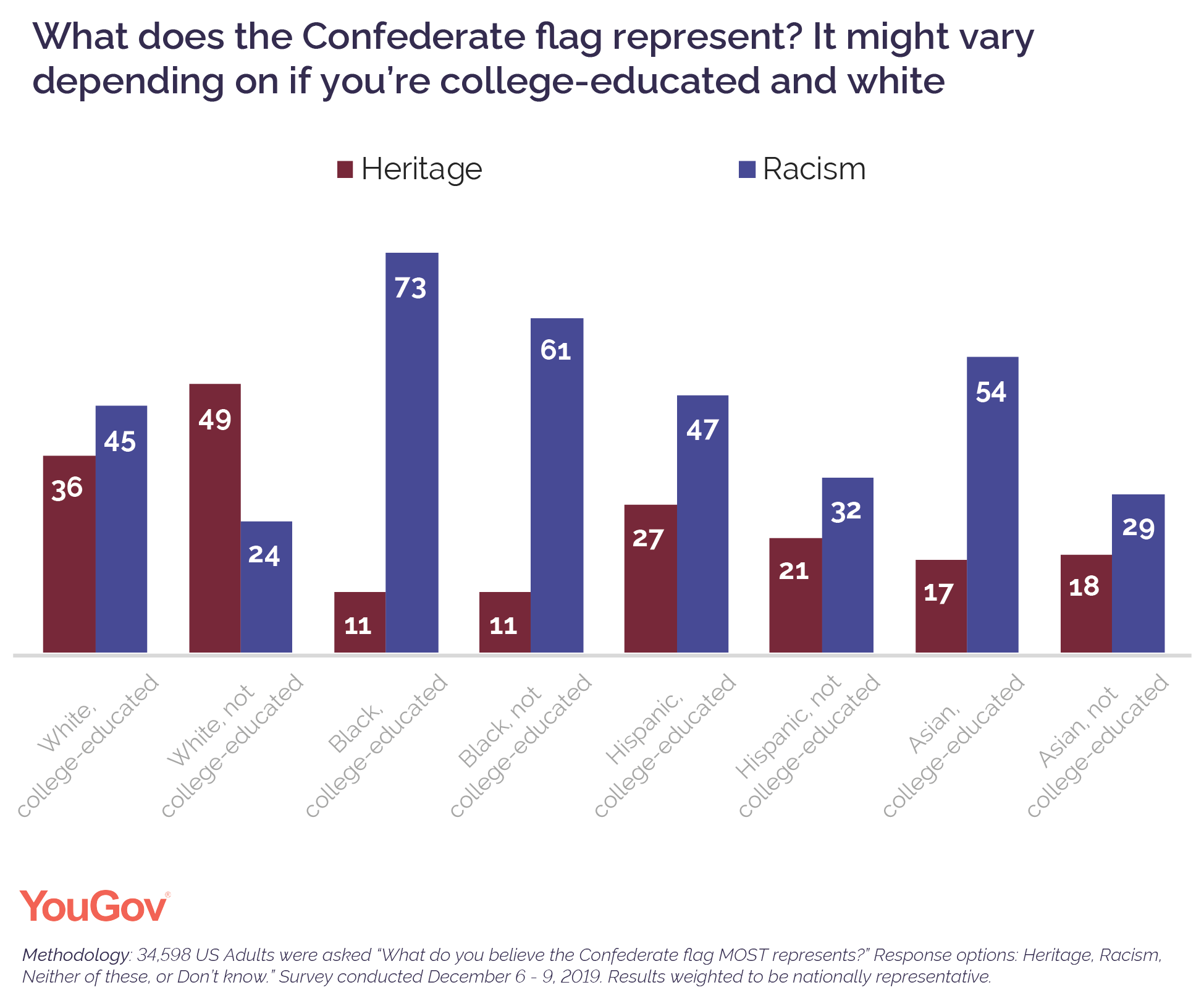 What does the Confederate flag represent? It might vary depending on if you're college-educated and white
