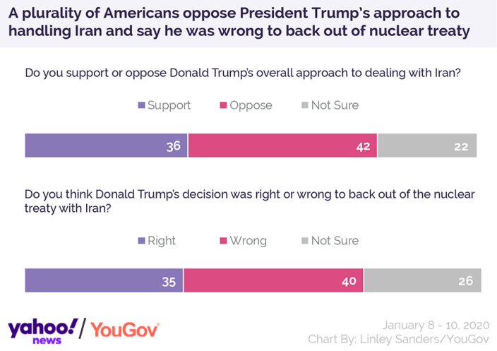 A plurality of Americans oppose President Donald Trump's approach to handling Iran and say he was wrong to back out of nuclear treaty