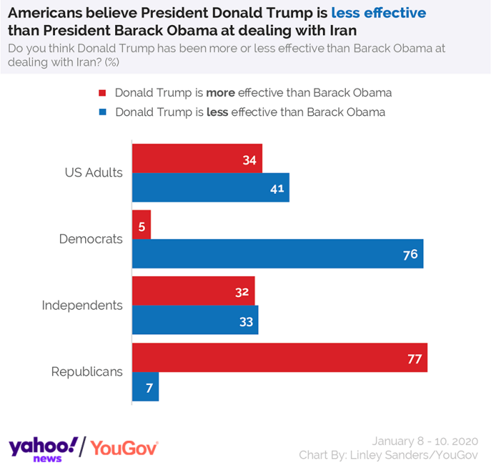 Americans believe President Donald Trump is less effective than President Barack Obama at dealing with Iran