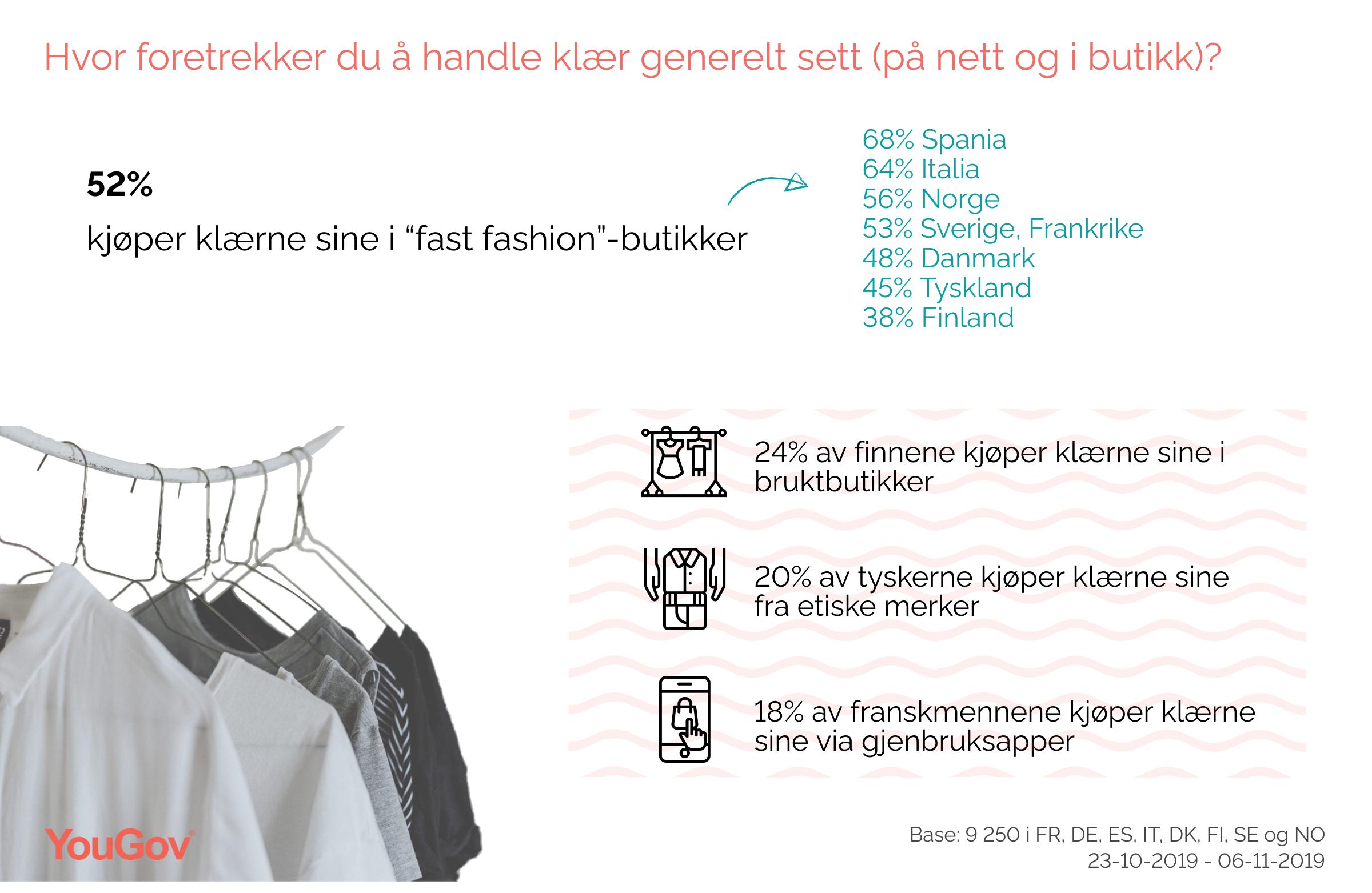 Fast fashion vs. second hand