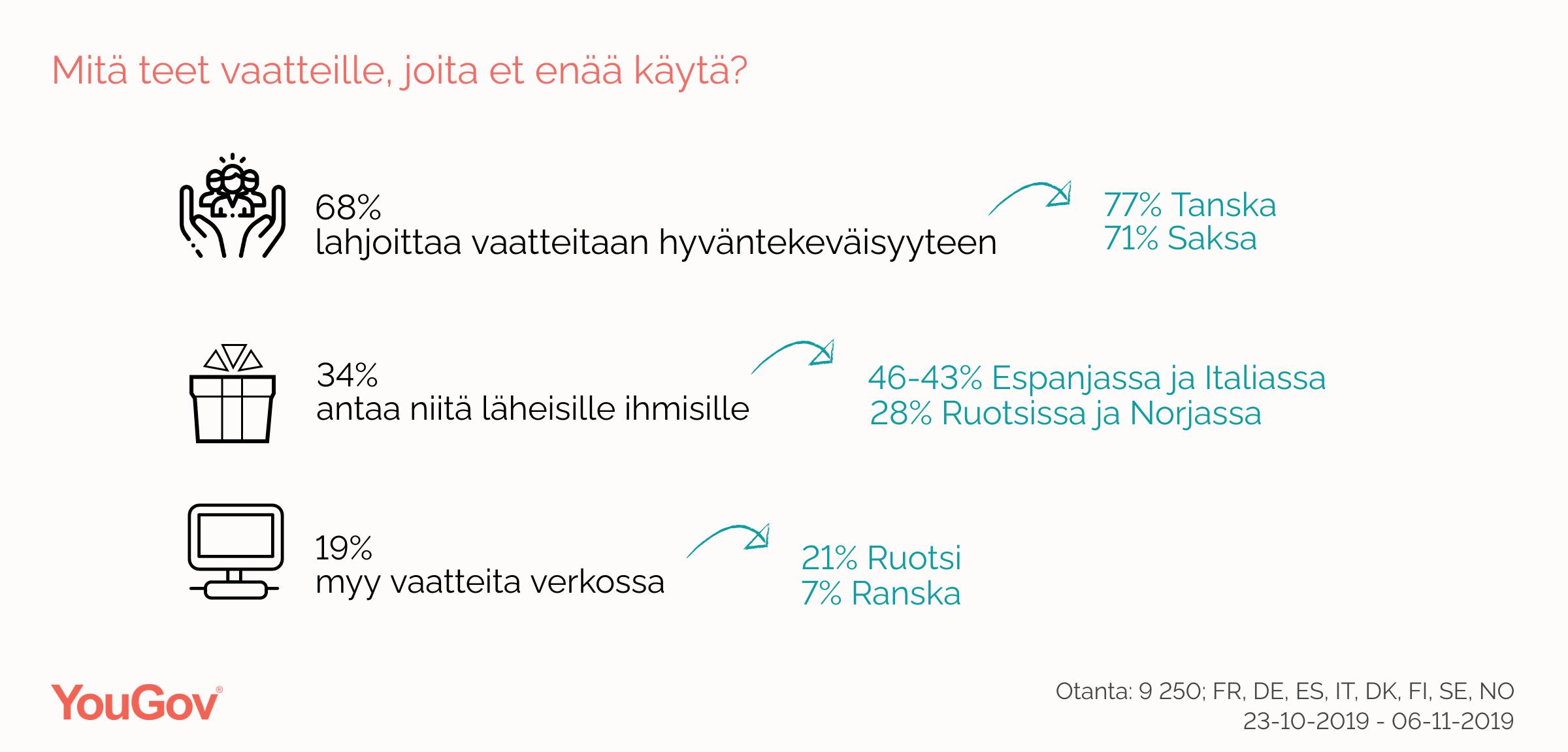 Suomessa 25 % on vähentänyt vaatteiden ostamista eettisin perustein
