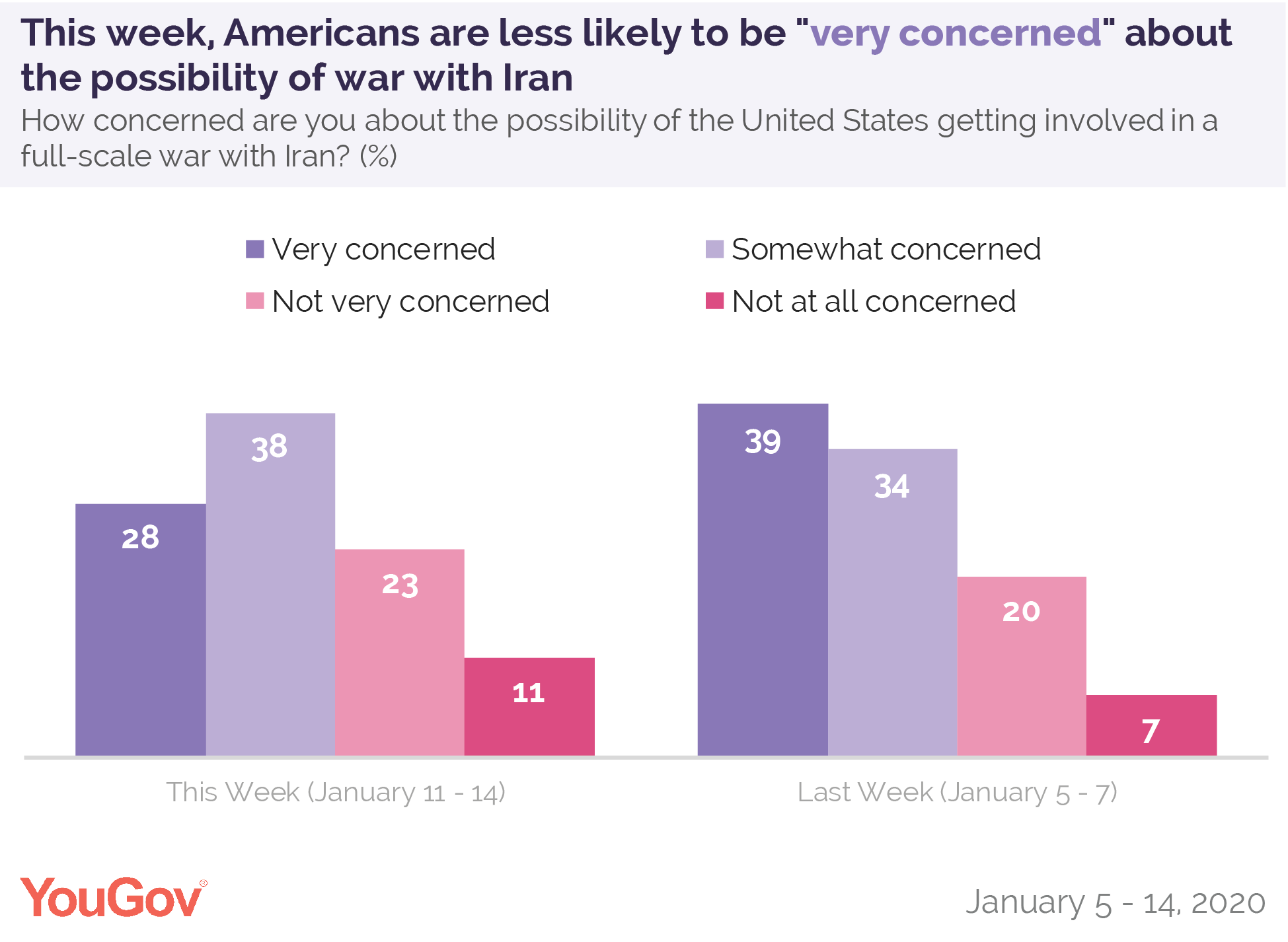This week, Americans are less likely to be very concerned about the possibility of war with Iran