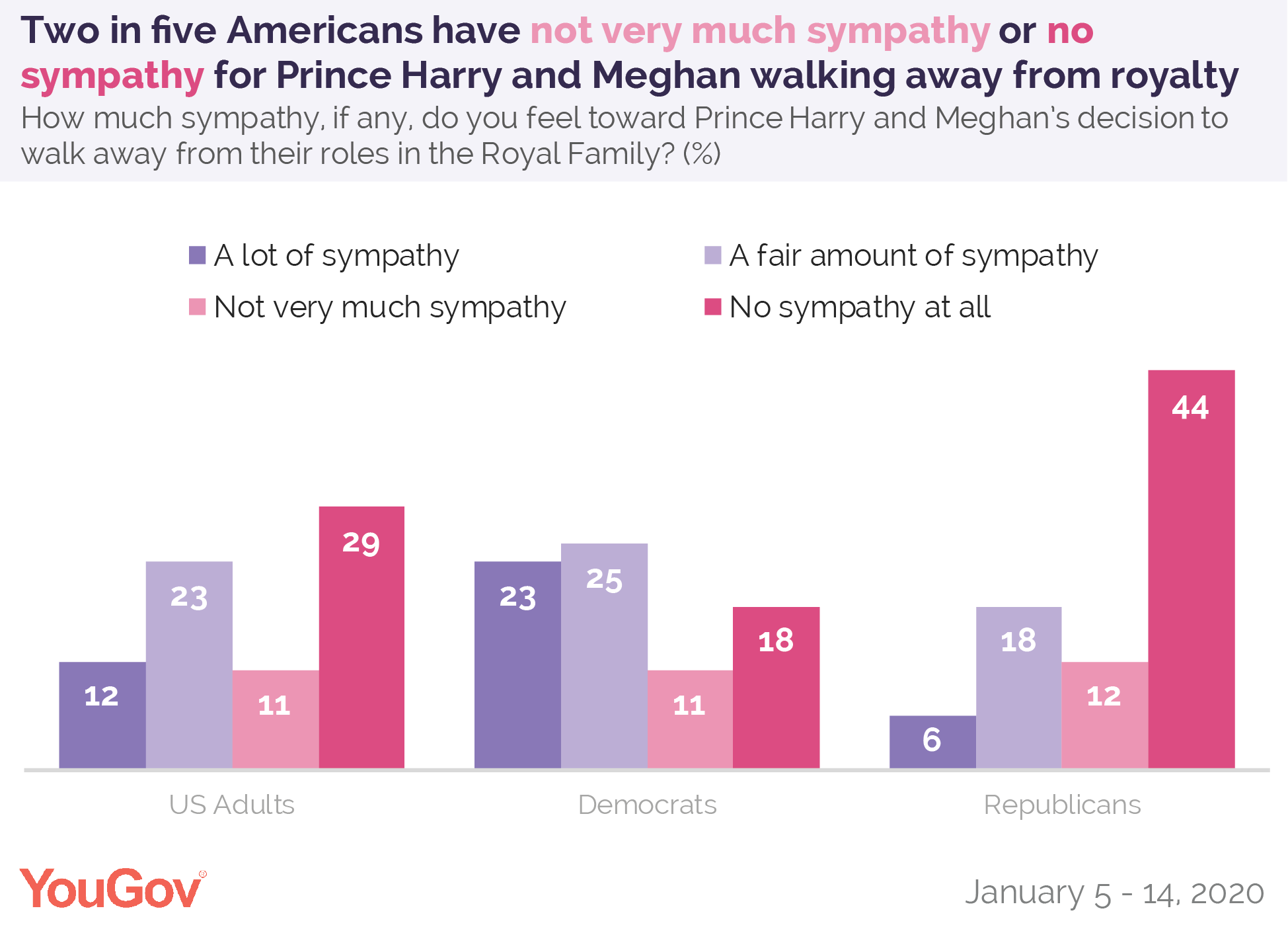 Two in five Americans have not very much sympathy or no sympathy for Prince Harry and Meghan walking away from royalty