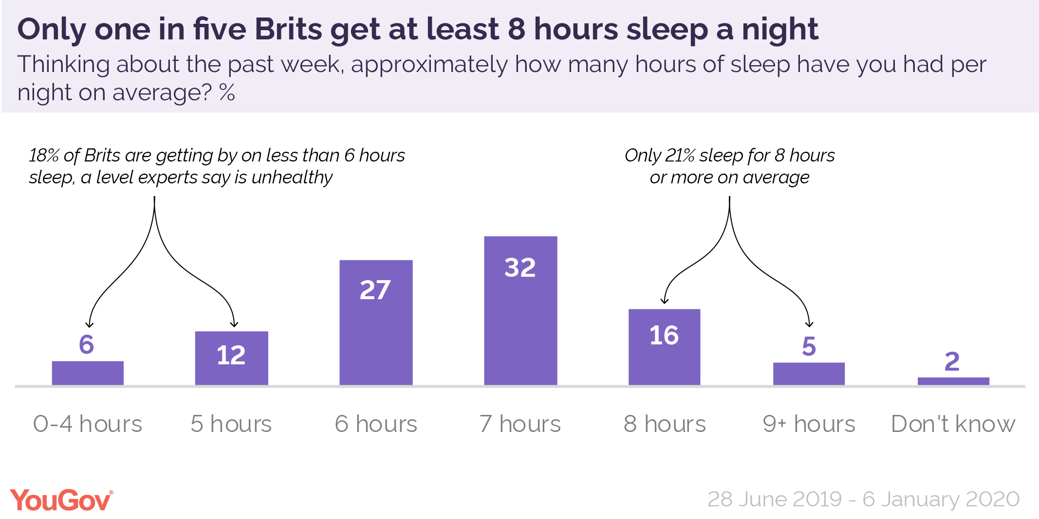 Three Quarters Of Brits Get Less Than Eight Hours Sleep Yougov