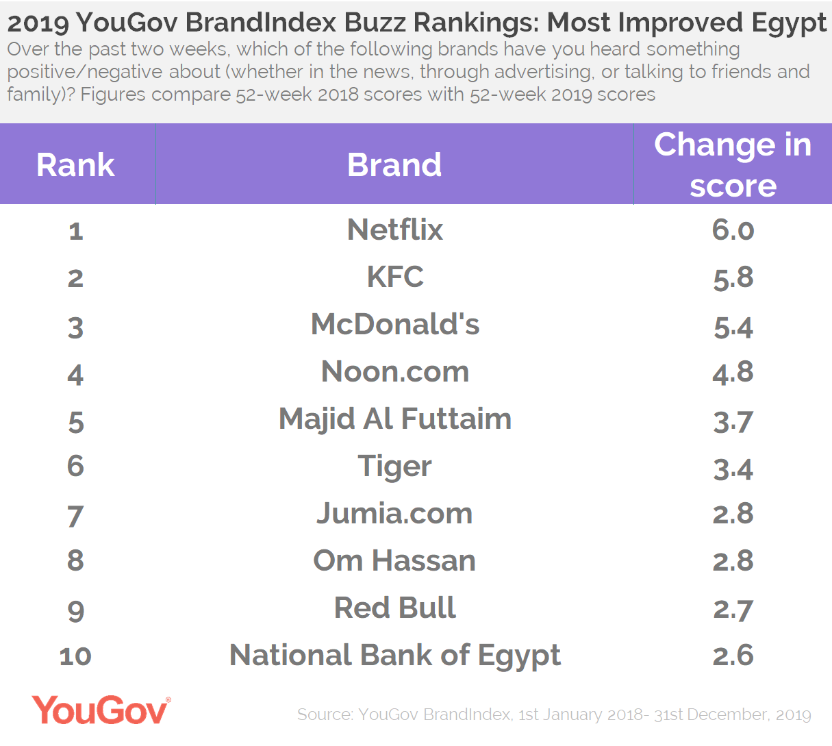 Buzz Rankings 201- Improvers UAE