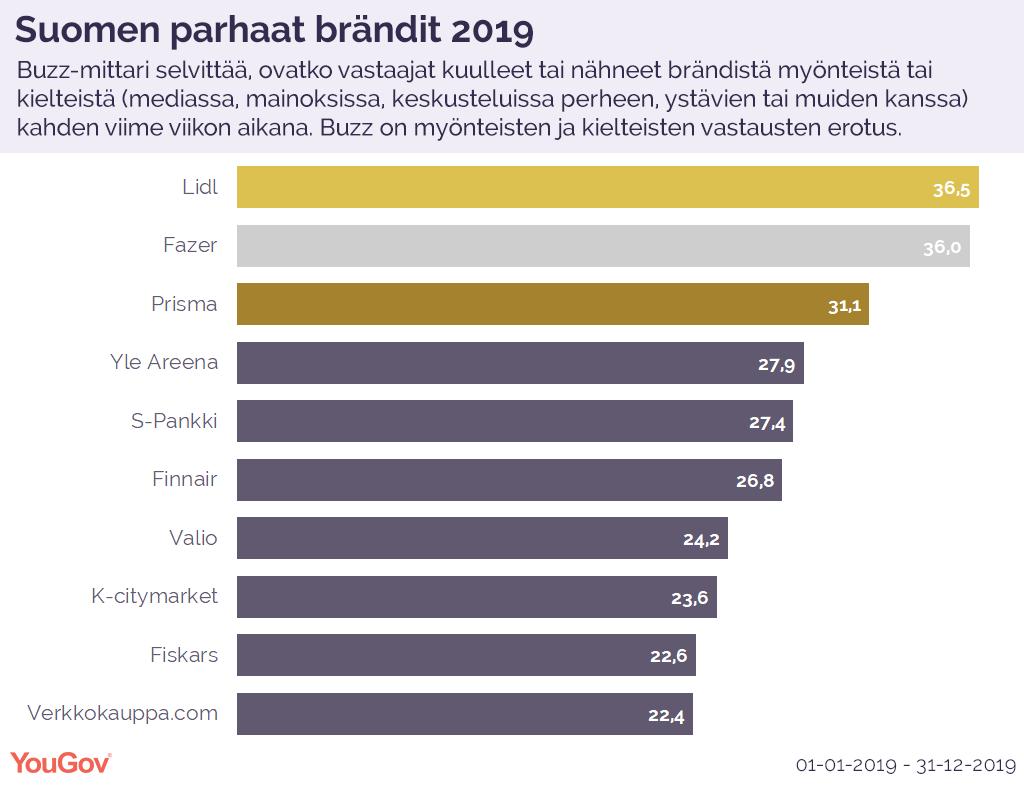 Top Buzz 2019