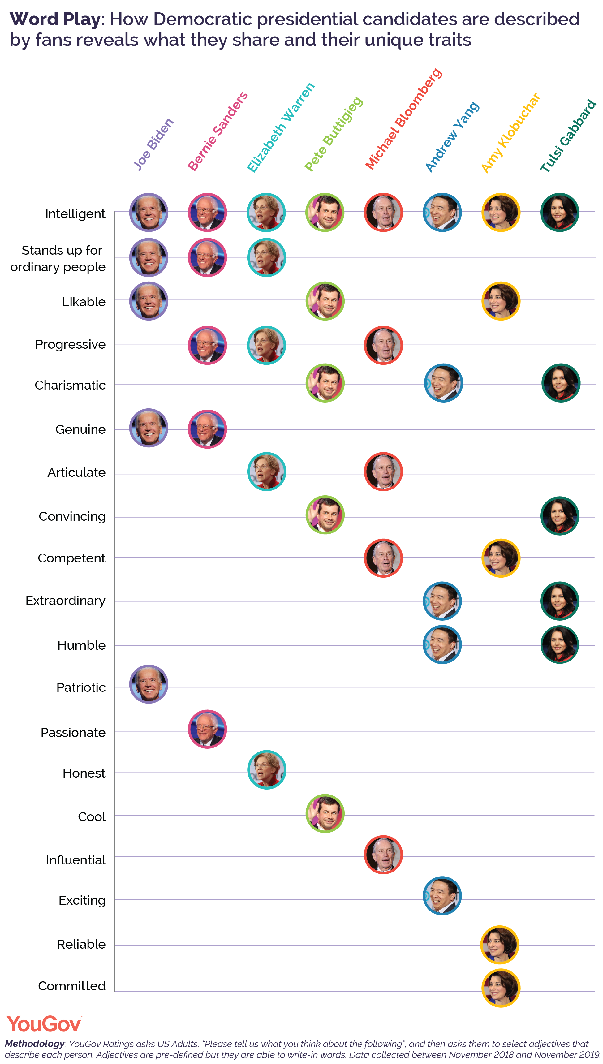 How Democratic presidential candidates are described by fans reveals what they share and their unique traits