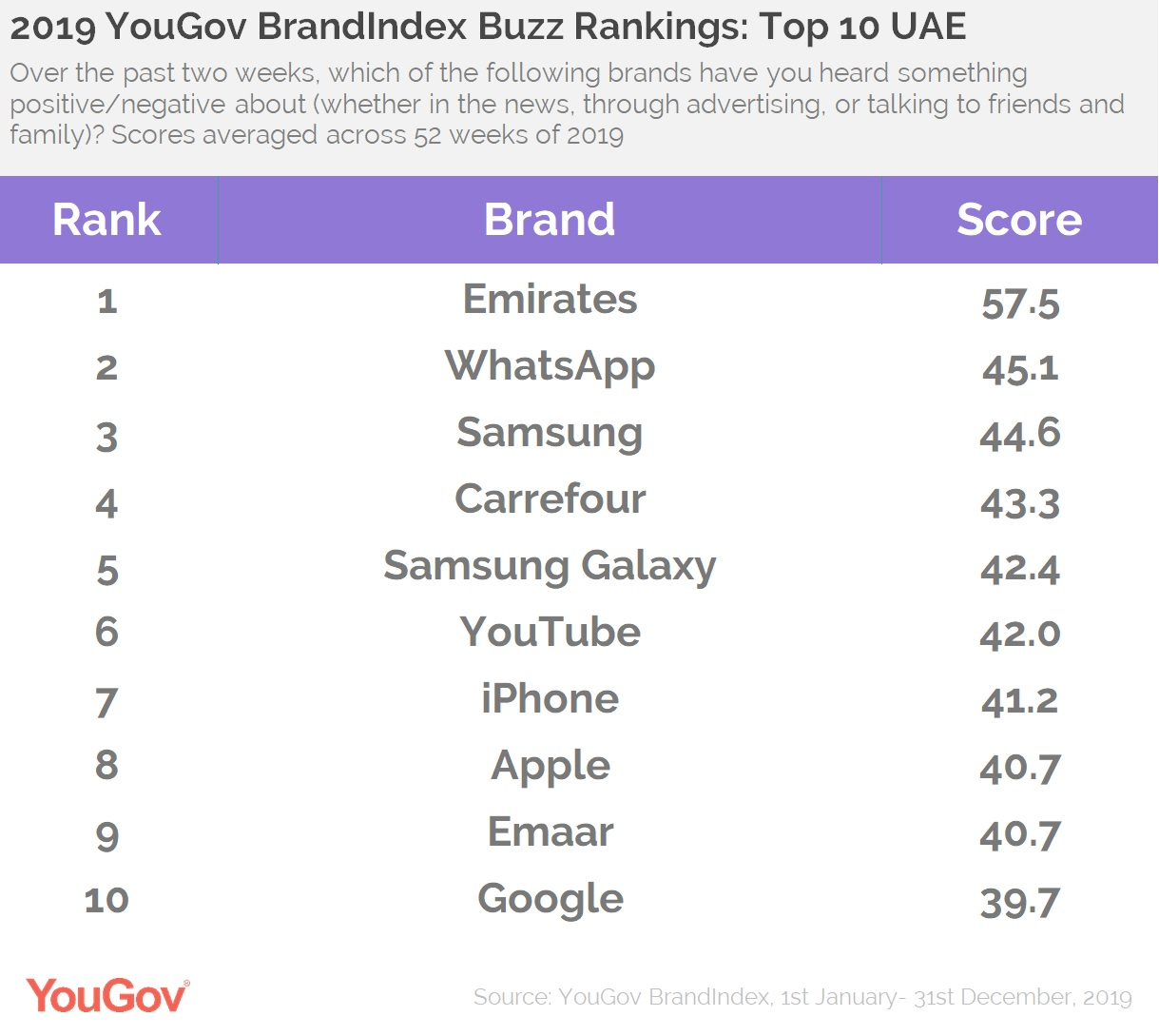 Buzz Rankings UAE- Top 10