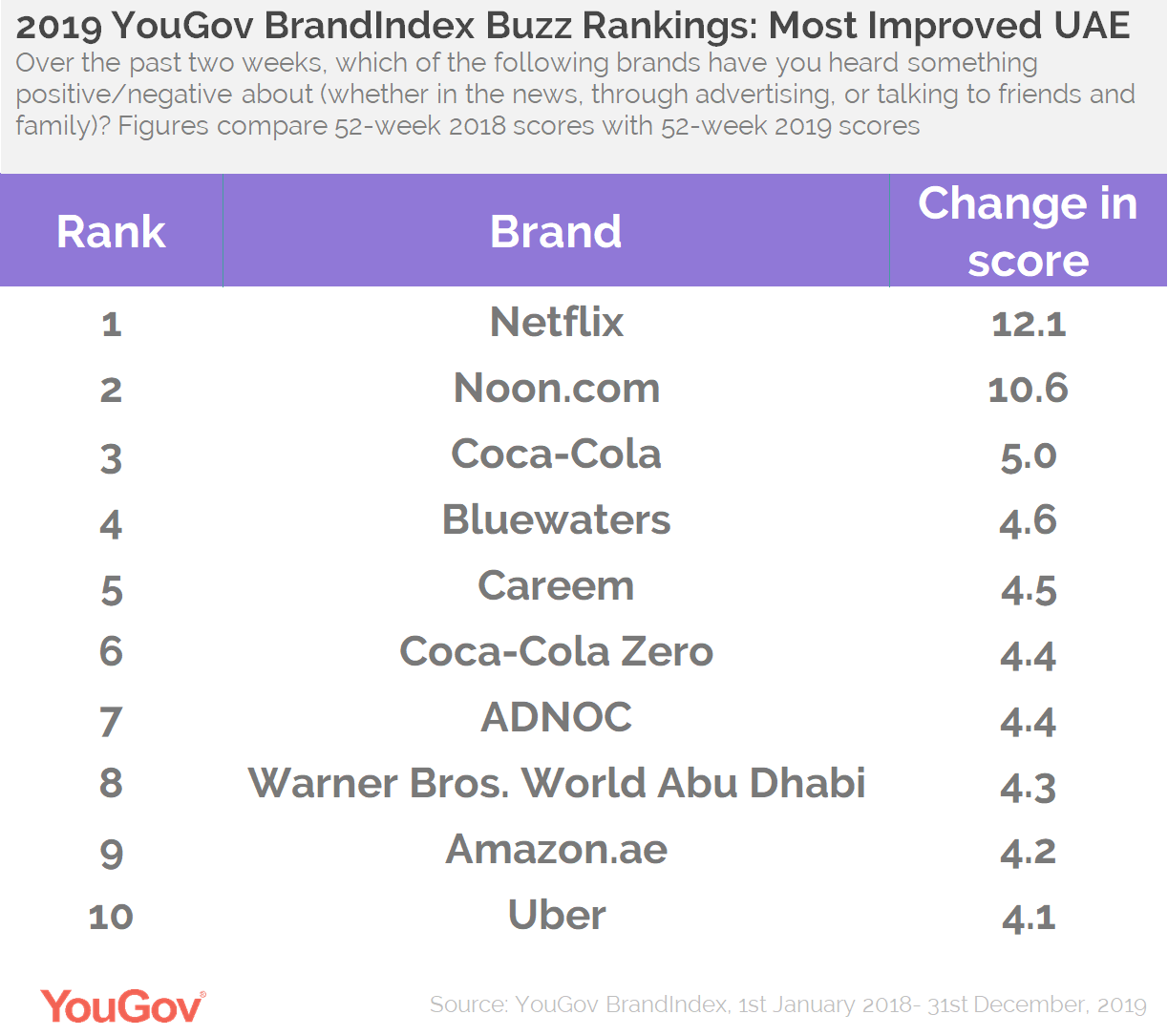 Buzz Rankings UAE- Top Improvers