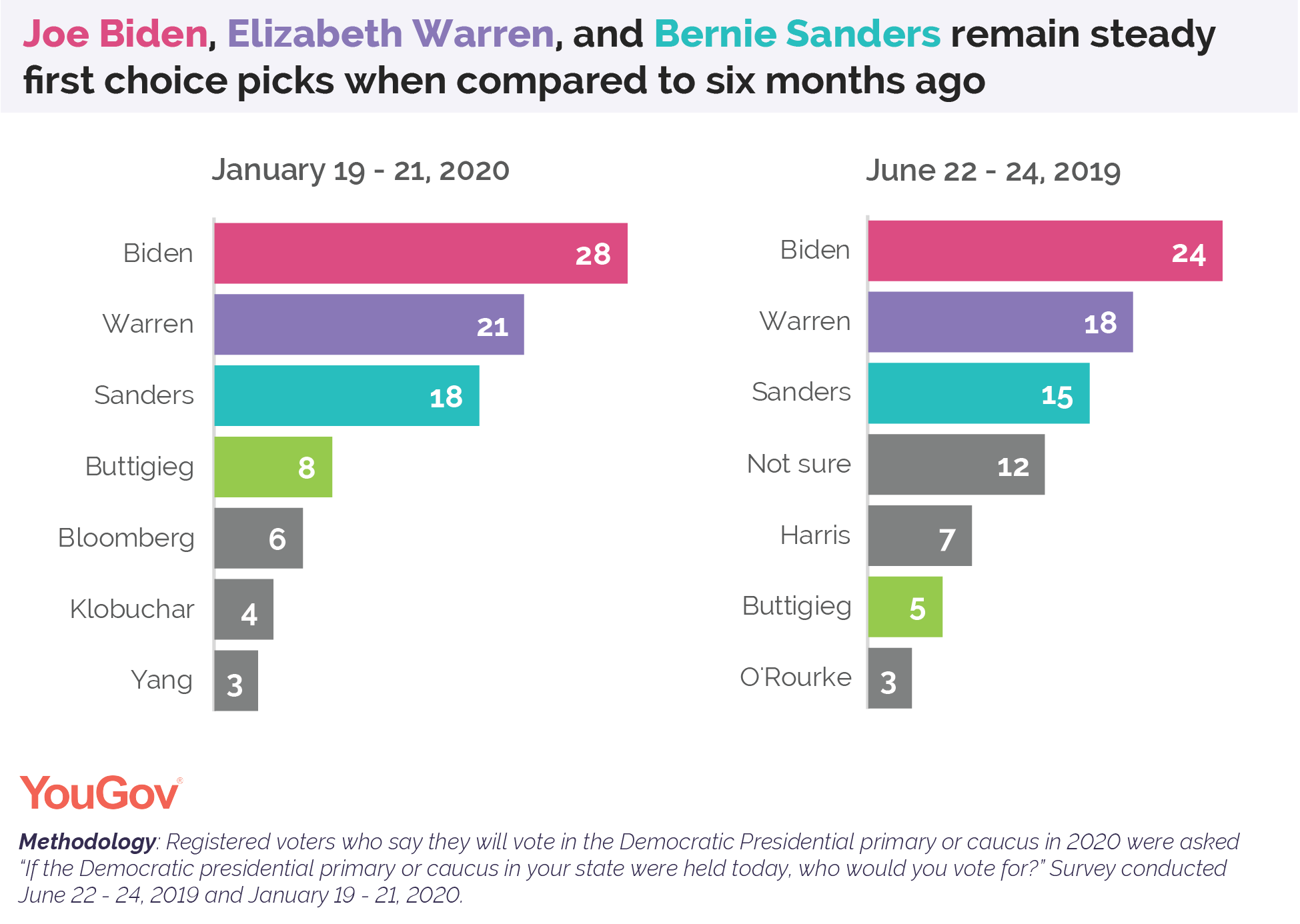 Joe Biden, Elizabeth Warren, and Bernie Sanders remain steady first choice picks when compared to six months ago