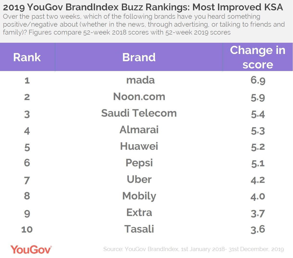 Buzz Rankings KSA- Top Improvers