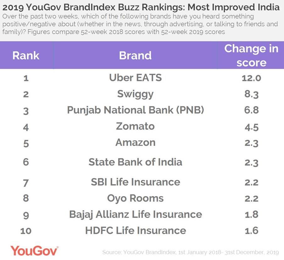 Buzz Ranking- India Top Improvers