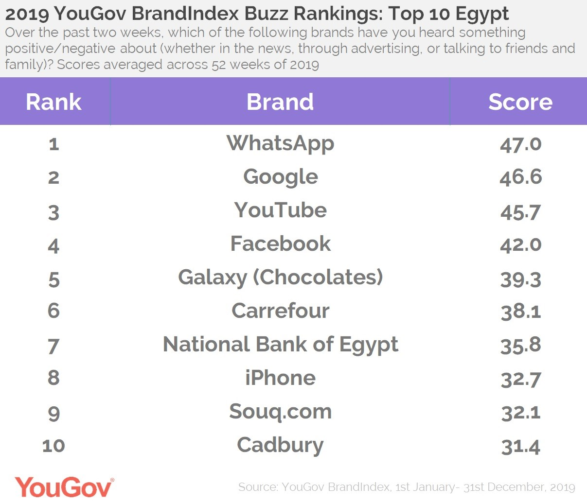 Buzz Rankings- Egypt Top 10