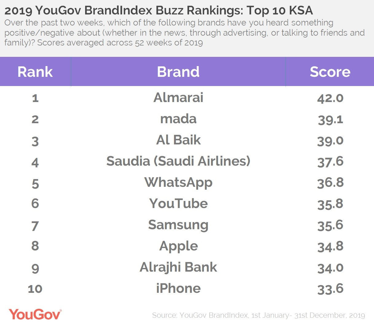 Buzz Rankings KSA- Top 10