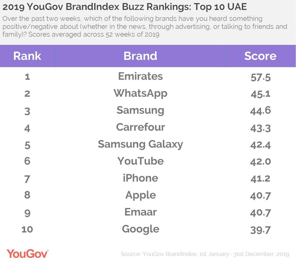 Buzz Rankings- UAE Top 10