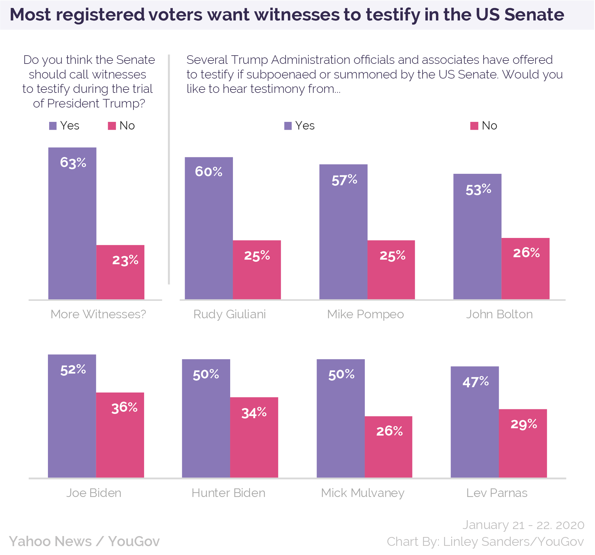 Most registered voters want witnesses to testify in the US Senate