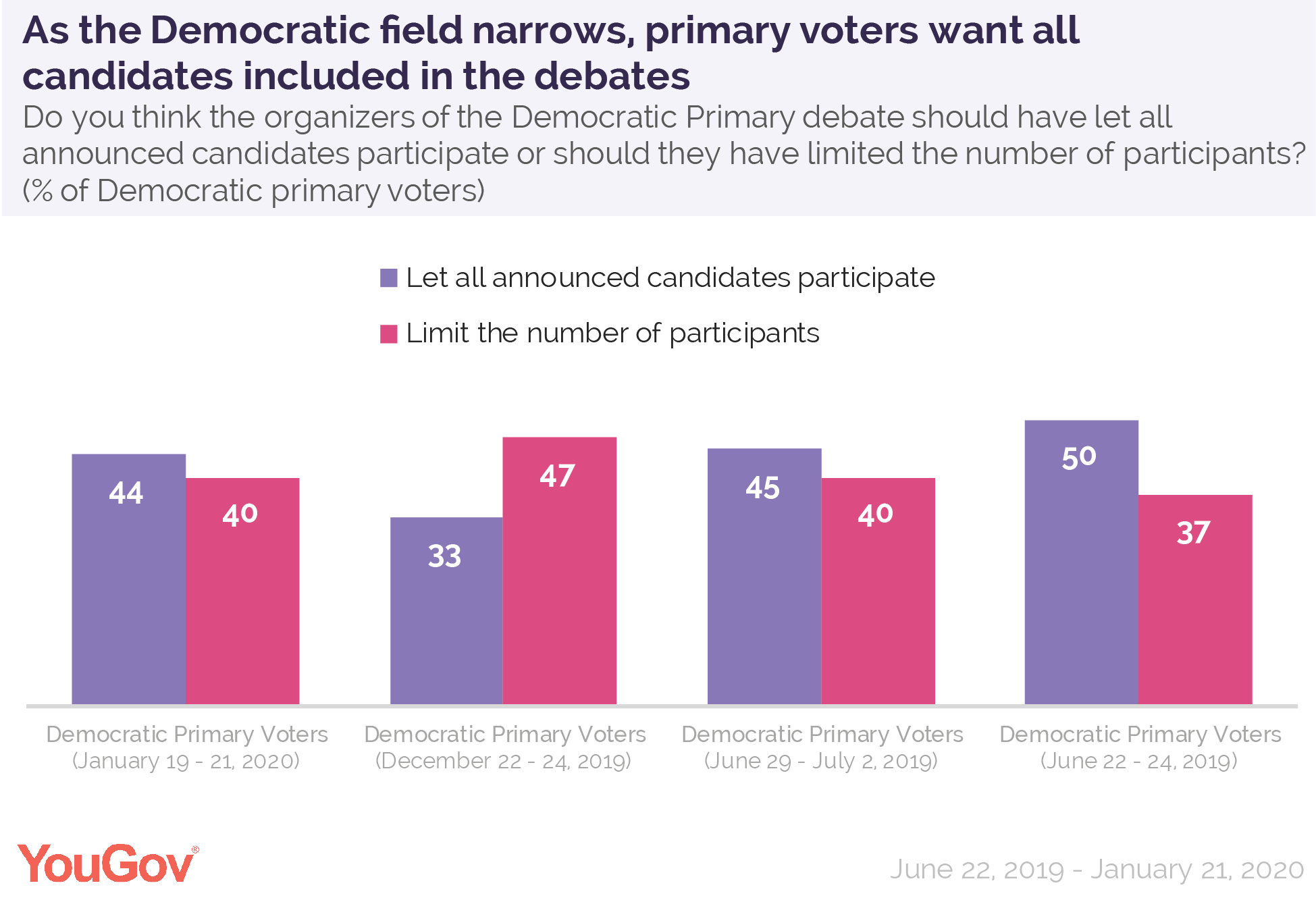As the Democratic field narrows, primary voters want all candidates included in the debates
