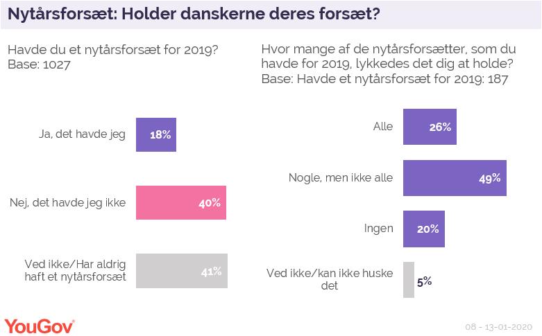 Nytårsforsæt: Holder danskernes deres forsæt?