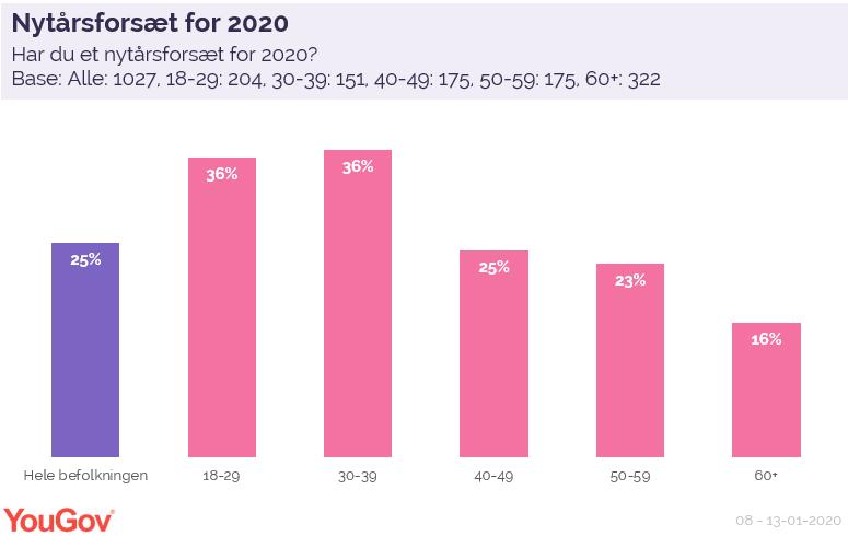 Nytårsforsæt for 2020